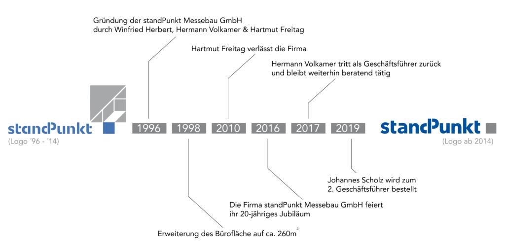 Geschichte ab 2019-01